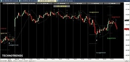 full automatic trading mcx